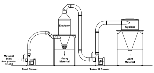 elutriation system