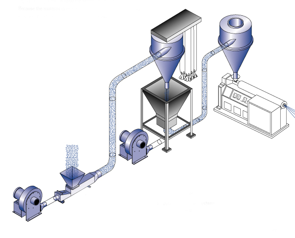 Venturi Blower Systems : Pellet conveying systems sterling blower